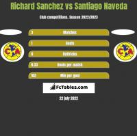 Richard Sanchez vs Santiago Naveda h2h player stats