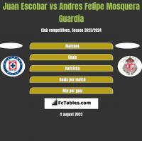 Juan Escobar vs Andres Felipe Mosquera Guardia h2h player stats