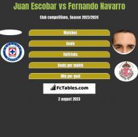 Juan Escobar vs Fernando Navarro h2h player stats