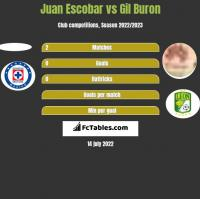 Juan Escobar vs Gil Buron h2h player stats