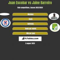 Juan Escobar vs Jaine Barreiro h2h player stats