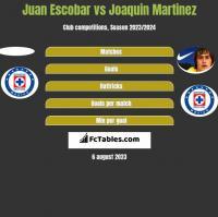 Juan Escobar vs Joaquin Martinez h2h player stats