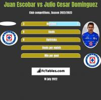 Juan Escobar vs Julio Cesar Dominguez h2h player stats