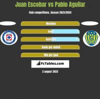 Juan Escobar vs Pablo Aguilar h2h player stats