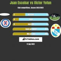 Juan Escobar vs Victor Yotun h2h player stats