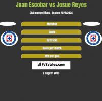 Juan Escobar vs Josue Reyes h2h player stats