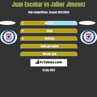 Juan Escobar vs Jaiber Jimenez h2h player stats