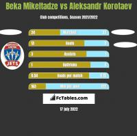 Beka Mikeltadze vs Aleksandr Korotaev h2h player stats