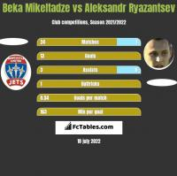 Beka Mikeltadze vs Aleksandr Riazancew h2h player stats