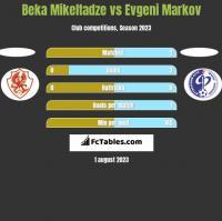 Beka Mikeltadze vs Evgeni Markov h2h player stats