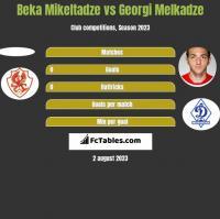 Beka Mikeltadze vs Georgi Melkadze h2h player stats