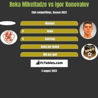 Beka Mikeltadze vs Igor Konovalov h2h player stats