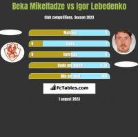 Beka Mikeltadze vs Igor Lebedenko h2h player stats