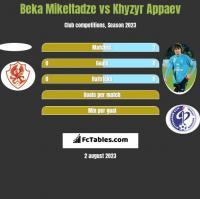 Beka Mikeltadze vs Khyzyr Appaev h2h player stats