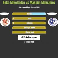 Beka Mikeltadze vs Maksim Maksimov h2h player stats