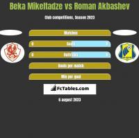 Beka Mikeltadze vs Roman Akbashev h2h player stats