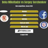 Beka Mikeltadze vs Sergey Serchenkov h2h player stats