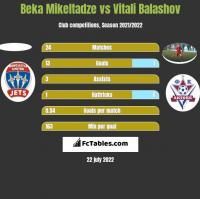 Beka Mikeltadze vs Vitali Balashov h2h player stats