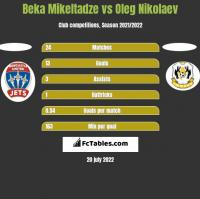 Beka Mikeltadze vs Oleg Nikolaev h2h player stats