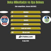 Beka Mikeltadze vs Ilya Belous h2h player stats