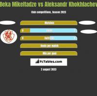 Beka Mikeltadze vs Aleksandr Khokhlachev h2h player stats
