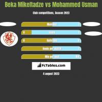 Beka Mikeltadze vs Mohammed Usman h2h player stats