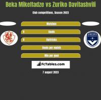Beka Mikeltadze vs Zuriko Davitashvili h2h player stats
