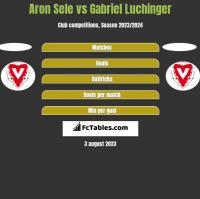 Aron Sele vs Gabriel Luchinger h2h player stats