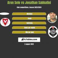 Aron Sele vs Jonathan Sabbatini h2h player stats