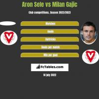 Aron Sele vs Milan Gajic h2h player stats