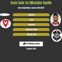 Aron Sele vs Miroslav Covilo h2h player stats