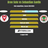 Aron Sele vs Sebastian Santin h2h player stats