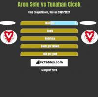 Aron Sele vs Tunahan Cicek h2h player stats