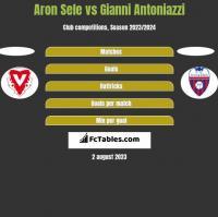 Aron Sele vs Gianni Antoniazzi h2h player stats