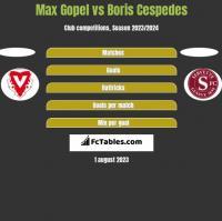 Max Gopel vs Boris Cespedes h2h player stats