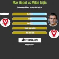 Max Gopel vs Milan Gajic h2h player stats