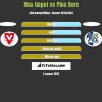 Max Gopel vs Pius Dorn h2h player stats