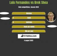 Luis Fernandes vs Brek Shea h2h player stats