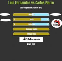Luis Fernandes vs Carlos Fierro h2h player stats