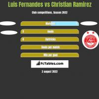 Luis Fernandes vs Christian Ramirez h2h player stats