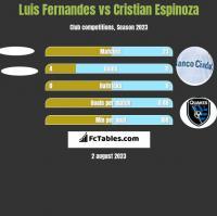 Luis Fernandes vs Cristian Espinoza h2h player stats