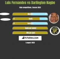 Luis Fernandes vs Darlington Nagbe h2h player stats