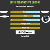Luis Fernandes vs Judson h2h player stats