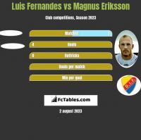 Luis Fernandes vs Magnus Eriksson h2h player stats