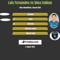Luis Fernandes vs Shea Salinas h2h player stats