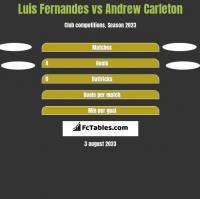 Luis Fernandes vs Andrew Carleton h2h player stats