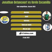 Jonathan Betancourt vs Kevin Escamilla h2h player stats