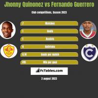 Jhonny Quinonez vs Fernando Guerrero h2h player stats