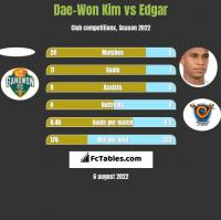 Dae-Won Kim vs Edgar h2h player stats