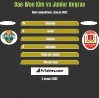 Dae-Won Kim vs Junior Negrao h2h player stats